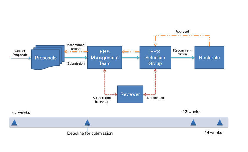 Schematic representation of the Seed- and Boost Fund selection process.